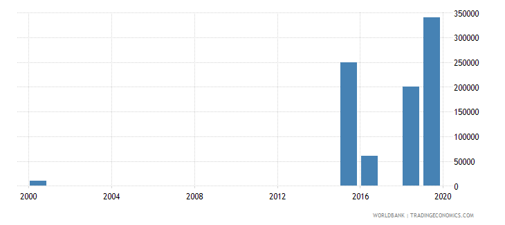 palau net bilateral aid flows from dac donors italy us dollar wb data