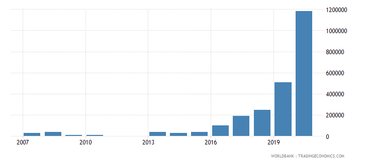palau net bilateral aid flows from dac donors new zealand us dollar wb data