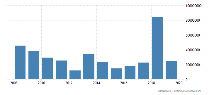 palau net official development assistance and official aid received constant 2007 us dollar wb data