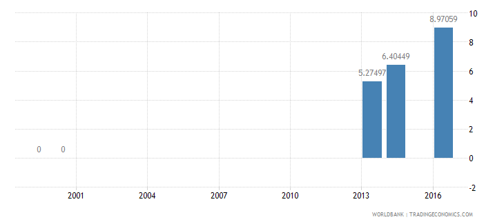 palau repeaters primary male percent of male enrollment wb data