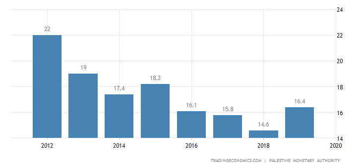 Palestine Government Debt to GDP