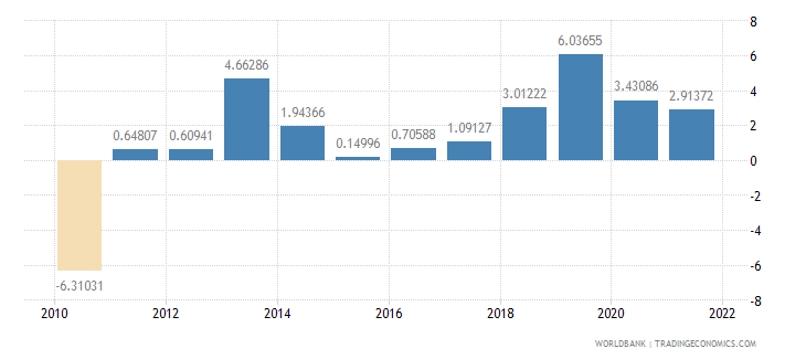 panama agriculture value added annual percent growth wb data