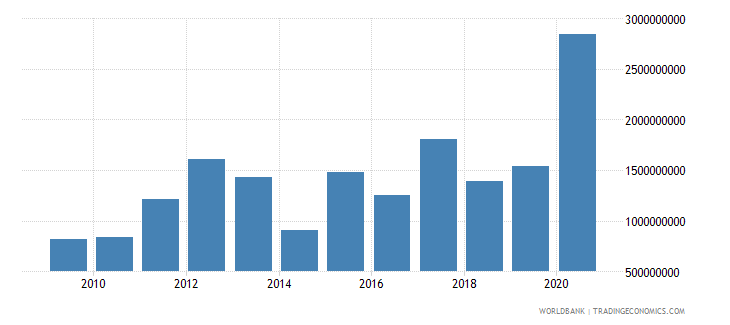 panama debt service on external debt public and publicly guaranteed ppg tds us dollar wb data
