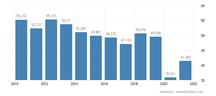 panama employment to population ratio ages 15 24 male percent wb data