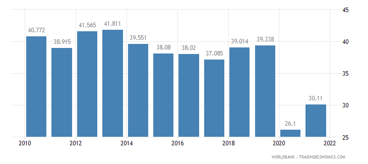 panama employment to population ratio ages 15 24 total percent wb data