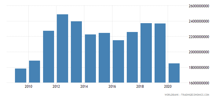 panama exports of goods and services constant lcu wb data