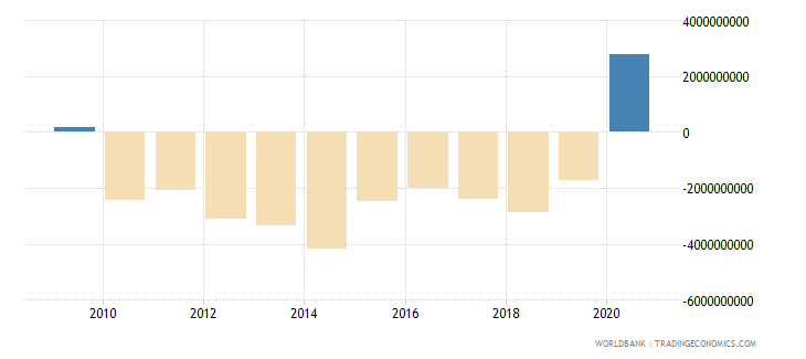 panama external balance on goods and services us dollar wb data