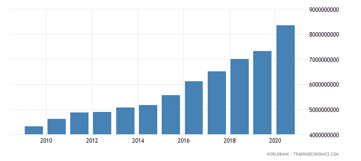 panama general government final consumption expenditure constant 2000 us dollar wb data