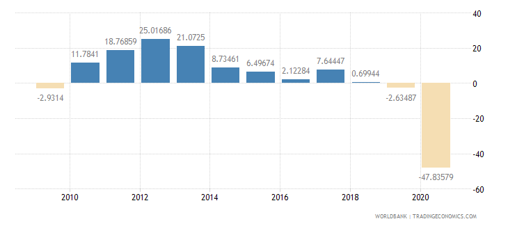 panama gross fixed capital formation annual percent growth wb data