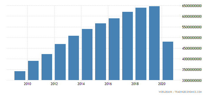 panama gross national expenditure constant 2000 us dollar wb data