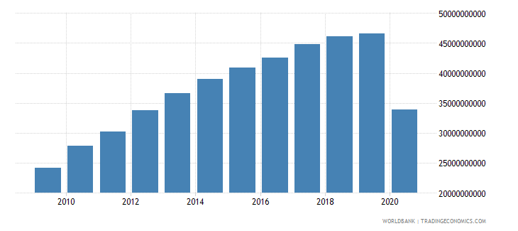 panama gross national expenditure constant lcu wb data