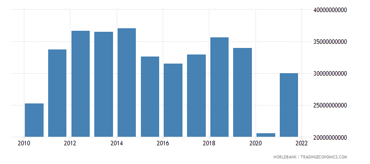 panama imports of goods services and income bop us dollar wb data