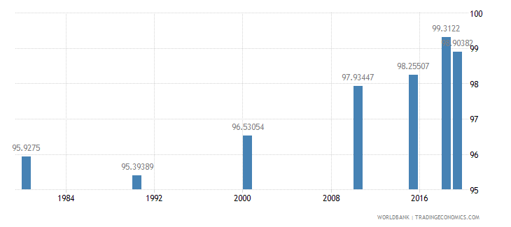 panama literacy rate youth male percent of males ages 15 24 wb data
