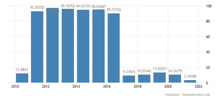 panama manufactures exports percent of merchandise exports wb data