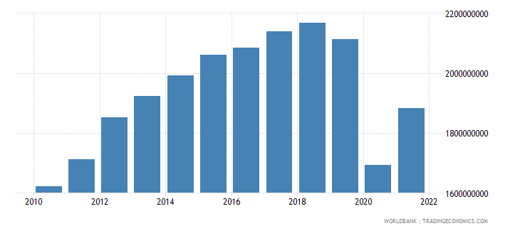 panama manufacturing value added constant lcu wb data