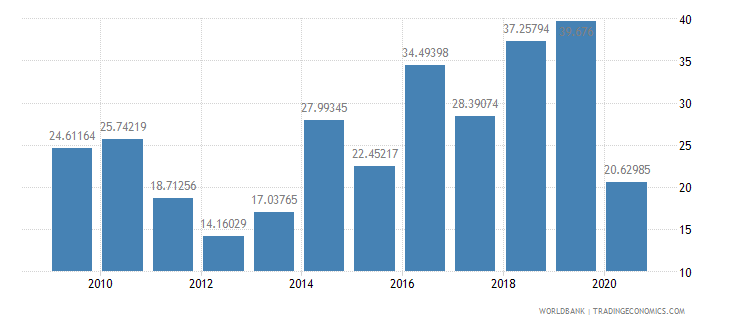 panama multilateral debt service percent of public and publicly guaranteed debt service wb data