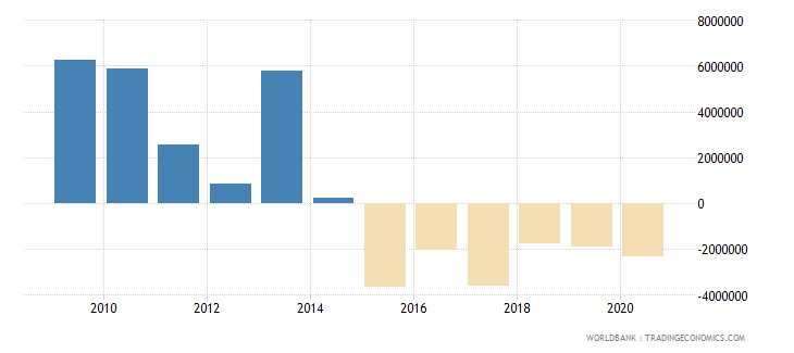 panama net bilateral aid flows from dac donors spain us dollar wb data