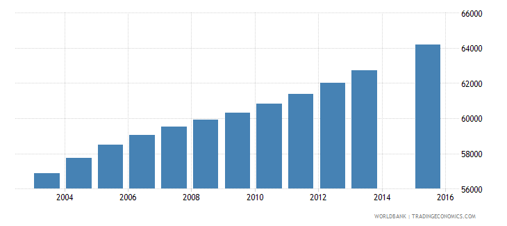 panama population age 19 total wb data