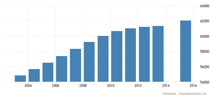 panama population age 21 total wb data