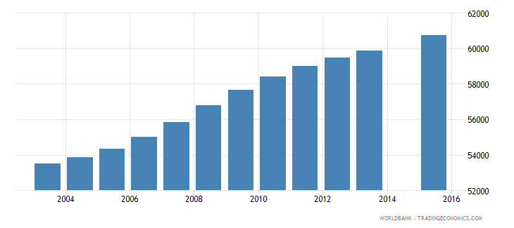 panama population age 24 total wb data