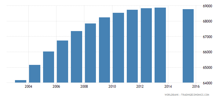 panama population age 7 total wb data