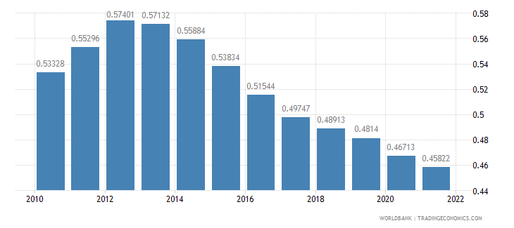 panama ppp conversion factor gdp to market exchange rate ratio wb data