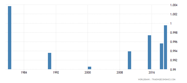 panama ratio of young literate females to males percent ages 15 24 wb data
