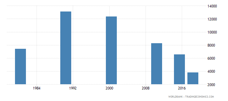panama youth illiterate population 15 24 years female number wb data