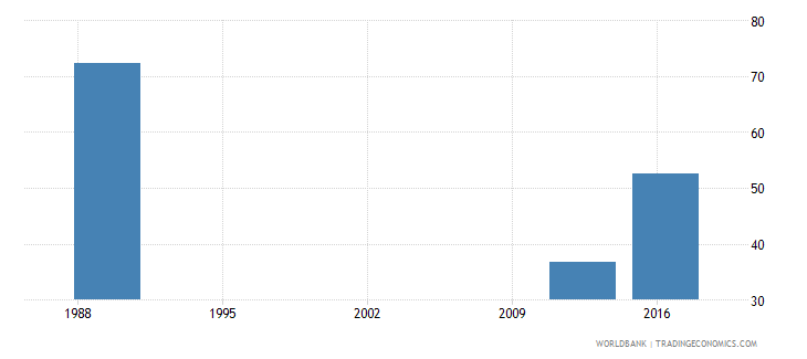 papua new guinea adjusted net intake rate to grade 1 of primary education female percent wb data