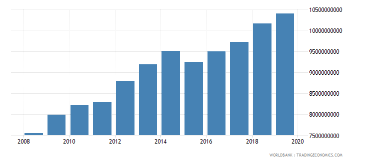 papua new guinea agriculture value added constant lcu wb data