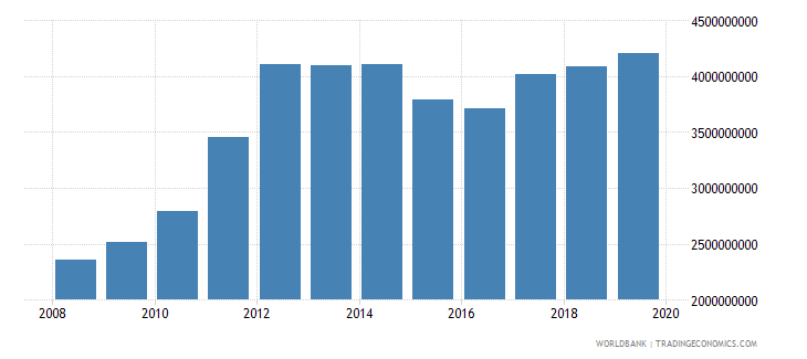 papua new guinea agriculture value added us dollar wb data