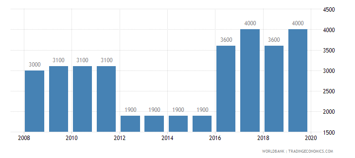 papua new guinea armed forces personnel total wb data