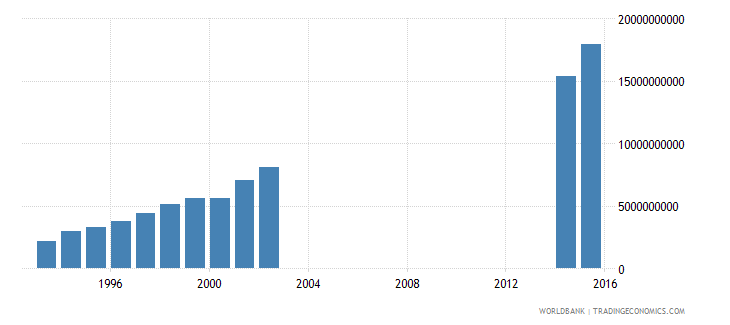 papua new guinea central government debt total current lcu wb data