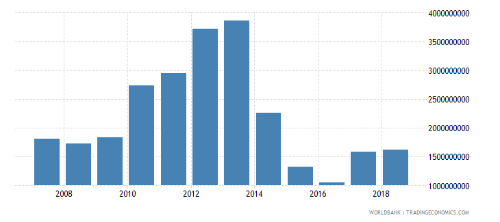 papua new guinea commercial service imports us dollar wb data