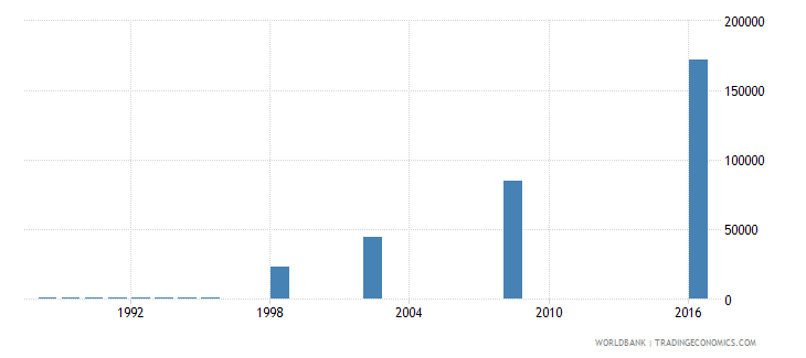 papua new guinea enrolment in pre primary education female number wb data
