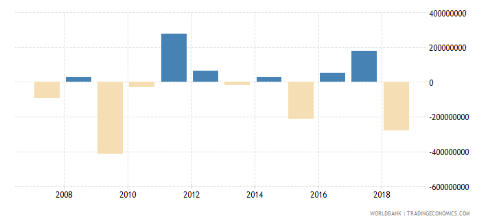 papua new guinea foreign direct investment net bop us dollar wb data