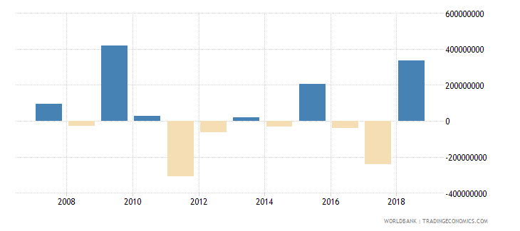papua new guinea foreign direct investment net inflows in reporting economy drs us dollar wb data
