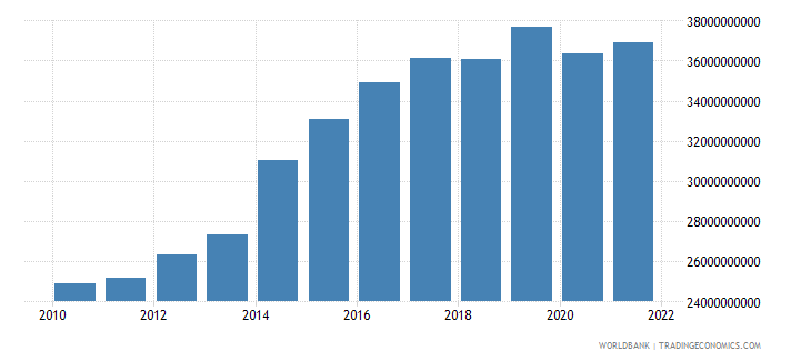 papua new guinea gdp ppp constant 2005 international dollar wb data