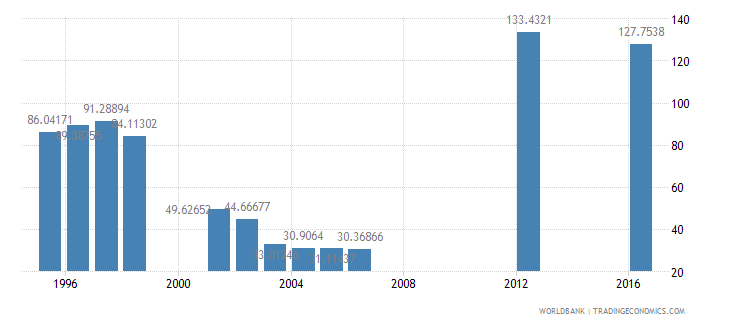 papua new guinea gross intake rate in grade 1 total percent of relevant age group wb data