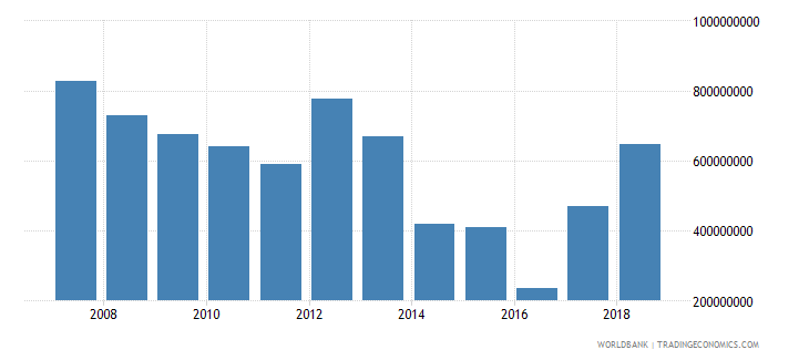 papua new guinea income payments bop us dollar wb data