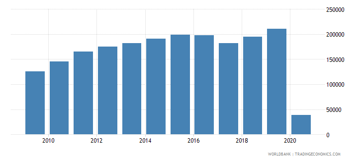 papua new guinea international tourism number of arrivals wb data