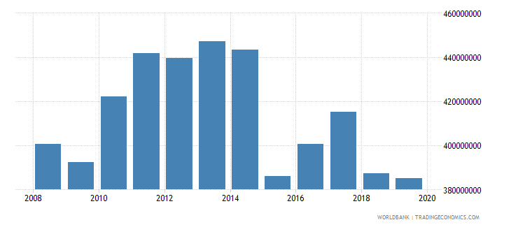 papua new guinea manufacturing value added constant 2000 us dollar wb data