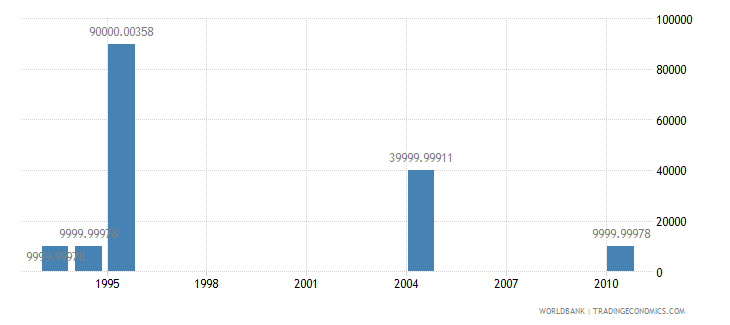 papua new guinea net bilateral aid flows from dac donors denmark us dollar wb data