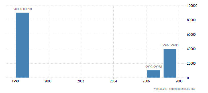 papua new guinea net bilateral aid flows from dac donors greece us dollar wb data