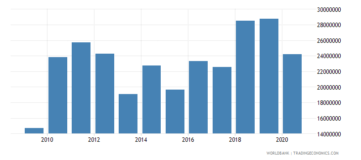 papua new guinea net bilateral aid flows from dac donors new zealand us dollar wb data