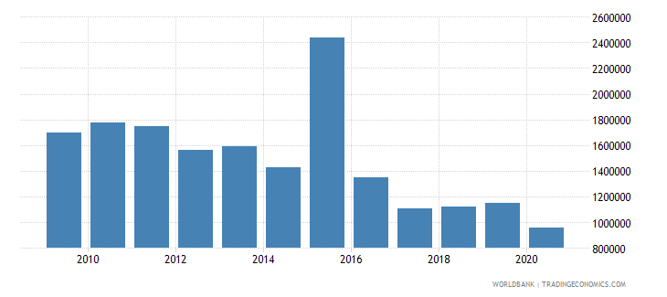 papua new guinea net bilateral aid flows from dac donors norway us dollar wb data