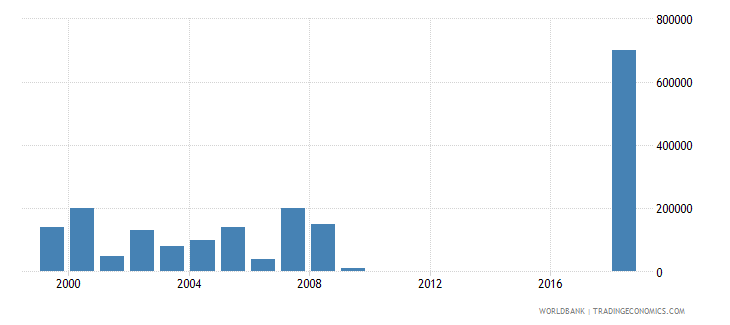 papua new guinea net bilateral aid flows from dac donors sweden us dollar wb data