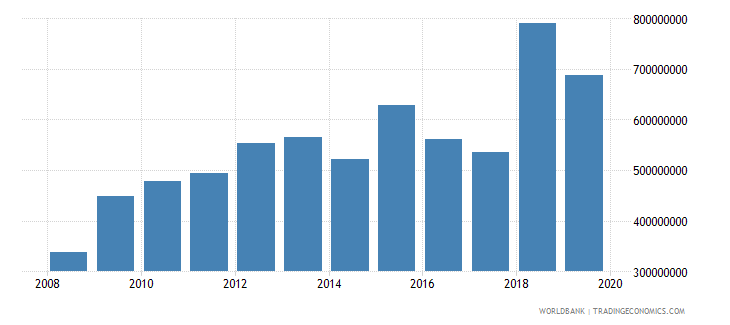 papua new guinea net official development assistance and official aid received constant 2007 us dollar wb data