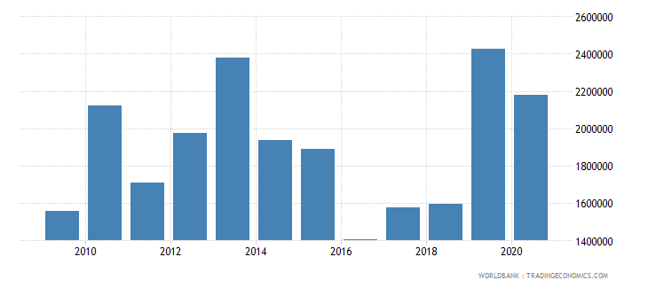 papua new guinea net official flows from un agencies unfpa us dollar wb data
