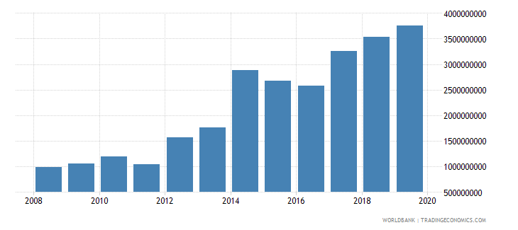 papua new guinea net taxes on products current lcu wb data